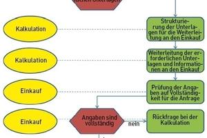 Teilprozess Beschaffung von Baustoffen als EPK-Schritte 1-3