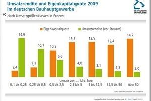 Abbildung 2: Eigenkapitalquote und Umsatzrenditen im deutschen Bauhauptgewerbe