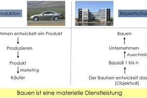 Abb. 1: Bauen als materielle Dienstleistung