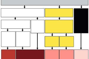 """Abb. 3: Abbildung 7 aus DBV Merkblatt """"Parkhäuser und Tiefgaragen"""". Die Abbildung zeigt die derzeit üblichen Bauweisen."""