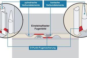 """Bei der Verlegung von Pflastersteinen ist stets eine korrekte Fuge einzuhalten. Nur so kann die Fuge ihre Funktion als """"Puffer"""" optimal wahrnehmen und statische und dynamische Kräfte in die Fläche übertragen. Verschiebungen im Pflastergefüge werden damit verhindert. Das Einstein-Pflastersystem erzwingt aufgrund der integrierten D-Punkt-Fugensicherung, ggf. durch nur punktuellen Kontakt zwischen den Steinen die Sollaufgabe"""