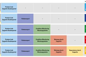 Die flexible Gestaltung der Servicevereinbarungen von Zeppelin bietet für jeden Betreiber von Caterpillar Baumaschinen eine maßgeschneiderte Lösung: Neu sind dabei vor allem interessante Lösungen für alle, die selbst warten oder reparieren. Für die regelmäßige Wartung kommen auf Wunsch nun die nötigen Ersatzteilteile automatisch fristgerecht ins Haus, um den Kunden die Verfolgung der Wartungstermine und die Lagerhaltung der Teile zu ersparen.