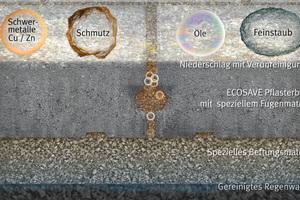 Niederschlagswasserbehandlung mit Ecosave protect Pflastersystemen: Die Schadstoffe aus dem Niederschlagsabfluss werden in der Pflasterdecke festgehalten und gelangen nicht ins Grundwasser