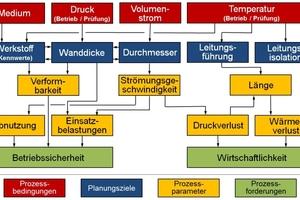 2 Übersichtsschema zur Dimensionierung von Rohrleitungen bzw. Rohrleitungssystemen