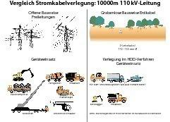 """Exemplarischer Vergleich zwischen 10 km Stromkabelverlegung für eine 110 kV-Leitung; einerseits als Freileitung und andererseits als Erdkabel<br /><span class=""""bildunterschrift_hervorgehoben"""">Abbildungen: Tracto-Technik</span><br /><br />"""
