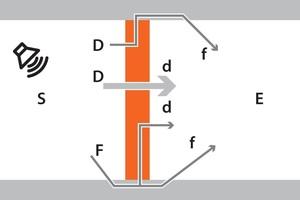 Abb. 1: Die Direktschalldämmung (R<sub>Dd,W</sub>) des trennenden Bauteils ist nur einer von vielen Einflussfaktoren auf den Schallschutz. Zusätzlich nimmt der Schall weitere drei Nebenwege (R<sub>Ff,W, </sub>R<sub>Df,W, </sub>R<sub>Fd,W</sub>) pro flankierendem Bauteil, die in der Bilanzierungsformel mit eingerechnet werden müssen