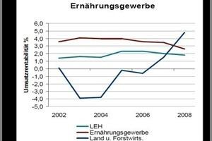Abbildung 3: Umsatzrenditen im Ernährungsgewerbe