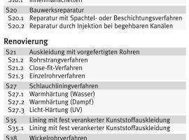 Neuordnung Beurteilungsgruppe S<br />Foto und Abbildung: Güteschutz Kanalbau<br />
