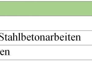 Tabelle 1: Verteilung der Ausführungsfehler nach den Gewerken Gewerk<br />