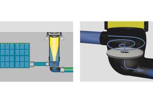 RigoLimit V: Bei hohem Wasserstand wird vom Schacht ein Wasserwirbel erzeugt, der den Abfluss drosselt. Die Blende bietet dadurch einen größtmöglichen Abflussquerschnitt, was die Verstopfungsgefahr minimiert.