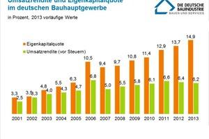 Abb. 5: Umsatzrendite und Eigenkapitalquote im deutschen Bauhauptgewerbe, veröffentlicht vom Hauptverband der Deutschen Bauindustrie (Quelle: Deutscher Sparkassen- und Giroverband)