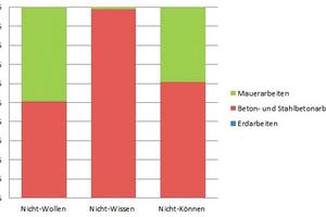 Abbildung 4: Verteilung der M-A-F-Ursachen nach den Gewerken