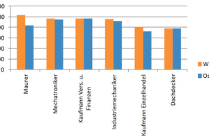 Abb. 2: Tarifliche Ausbildungsvergütungen in ausgewählten Berufen 2014, monatliche Beträge in EUR.