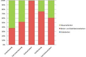 Abbildung 6: Verteilung der M-A-F-Arten nach den Gewerken