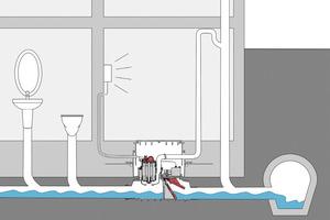 Hebeanlage: Hebt das Abwasser nur bei Rückstau – Ecolift reduziert den Energieverbrauch auf ein Minimum<br />
