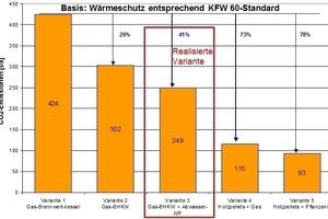 Vergleich der Einsparung von Primärenergie bzw. CO<sub>2</sub>-Emissionen bei den 4 untersuchten Varianten für die Wärmeversorgung