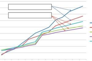 Abb. 1: Exemplarischer Gesamtkostenvergleich verschiedener Oberflächenschutzsysteme bezogen auf die Nutzungsdauer (x-Achse: Zeitverlauf in Jahren; y-Achse: Kosten in Euro).