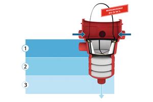 Das Niederschlagswasser wird durch einen mehrstufigen Prozess mit Filtration, Adsorption und Sedimentation gereinigt.